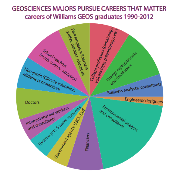 Careers of Geosciences Majors, 1990-2012
